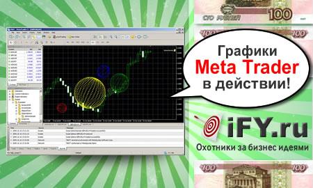 ФОРЕКС: «Виды графиков в торговом терминале МТ4»
